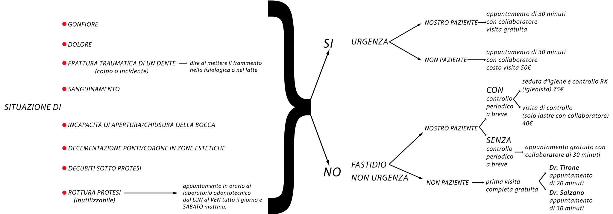 Flow_chart_formazioneodontoiatrica